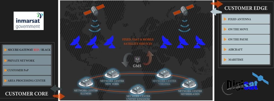 Inmarsat Secure Government Network Services Diagram