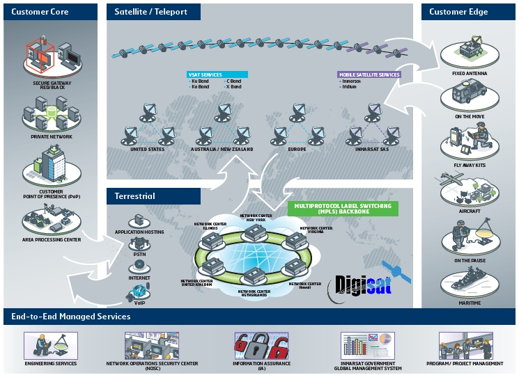 Secure Government Communications Network